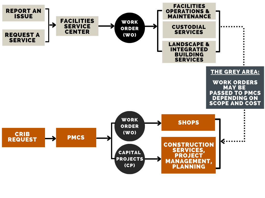 Image showing workflow chart of Facilities Services Services request and then a workflow chart of how a CRIB request is routed through PMCS